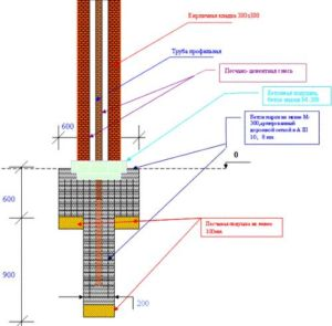Схема обустройства кирпичных опорных элементов ограждения