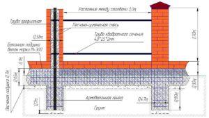 Схема с изображением закладки фундамента для кирпичных опор ограждения из профнастила