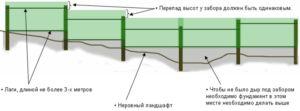 Эскиз обустройства секционного ограждения на неровной поверхности