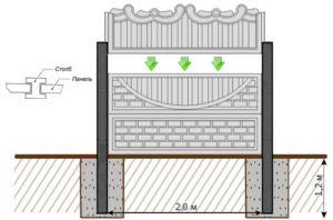 Виды декоративных бетонных заборов и способы их установки