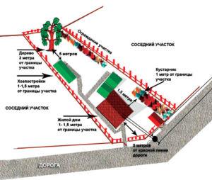 Схема минимальных расстояний между постройками соседних участков