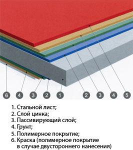 Структура покрытия качественного профлиста для ограждений