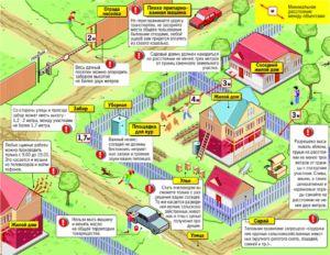 Законные ограничения расстояний от изгородей до строений