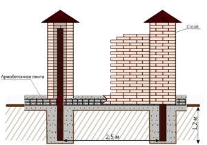 Схема с указанием расстояния между опорами кирпичного ограждения