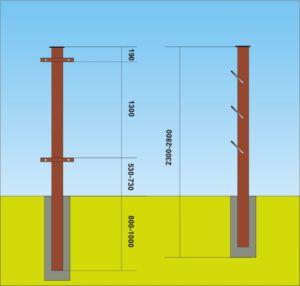 Длина стоек ограждения с учетом глубины погружения