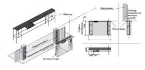 Схема фундамента с размерами для откатных конструкций