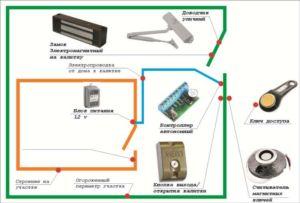 Схема подключения электромагнитного механизма для запирания калитки