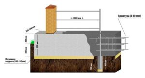 Схема строительства кирпичных опор для ограждения с фундаментом