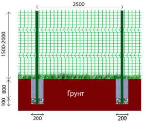 Виды и основы установки заборов из сварной рулонной сетки с ПВХ покрытием
