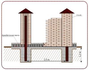 Схема кирпичного сооружения с фундаментом