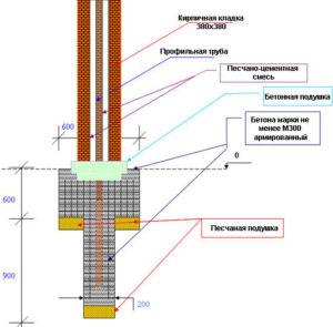 Схема обустройства кирпичного столба с профильной трубой внутри