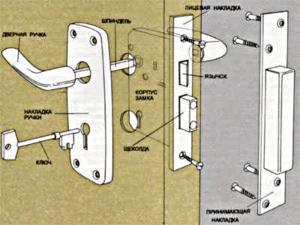 Схема установки врезного механизма на калитку из профнастила