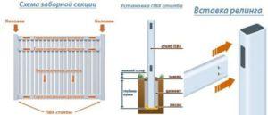 Схема установки столбов и секций