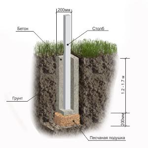 Схема бетонирования опоры ограждения
