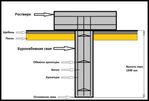 Схема устройства забора на буронабивных сваях