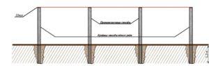 Схематический рисунок правильной установки столбов