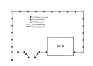 Составленный план будущего ограждения с указанием местонахождения столбов и ворот
