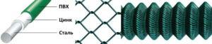 Setka dlya zabora pvx zelenaya rabica 300x63 - Основы выбора зеленой ПВХ сетки для забора и способы монтажа