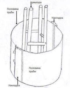 Схема изготовления опалубки для круглых бетонных опор