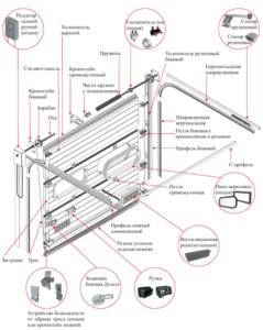 Схема типовых секционных ворот с приводом