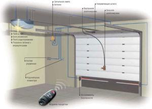Схема установки автоматики на гаражную секционную створку