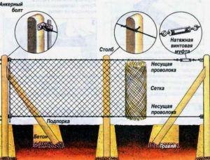 Эскиз устройства сетчатого забора на деревянных опорах