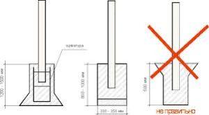 Схема правильного и неправильного бетонирования столбов