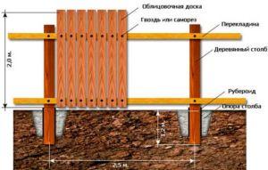Схематическое отображение устройства конструкции